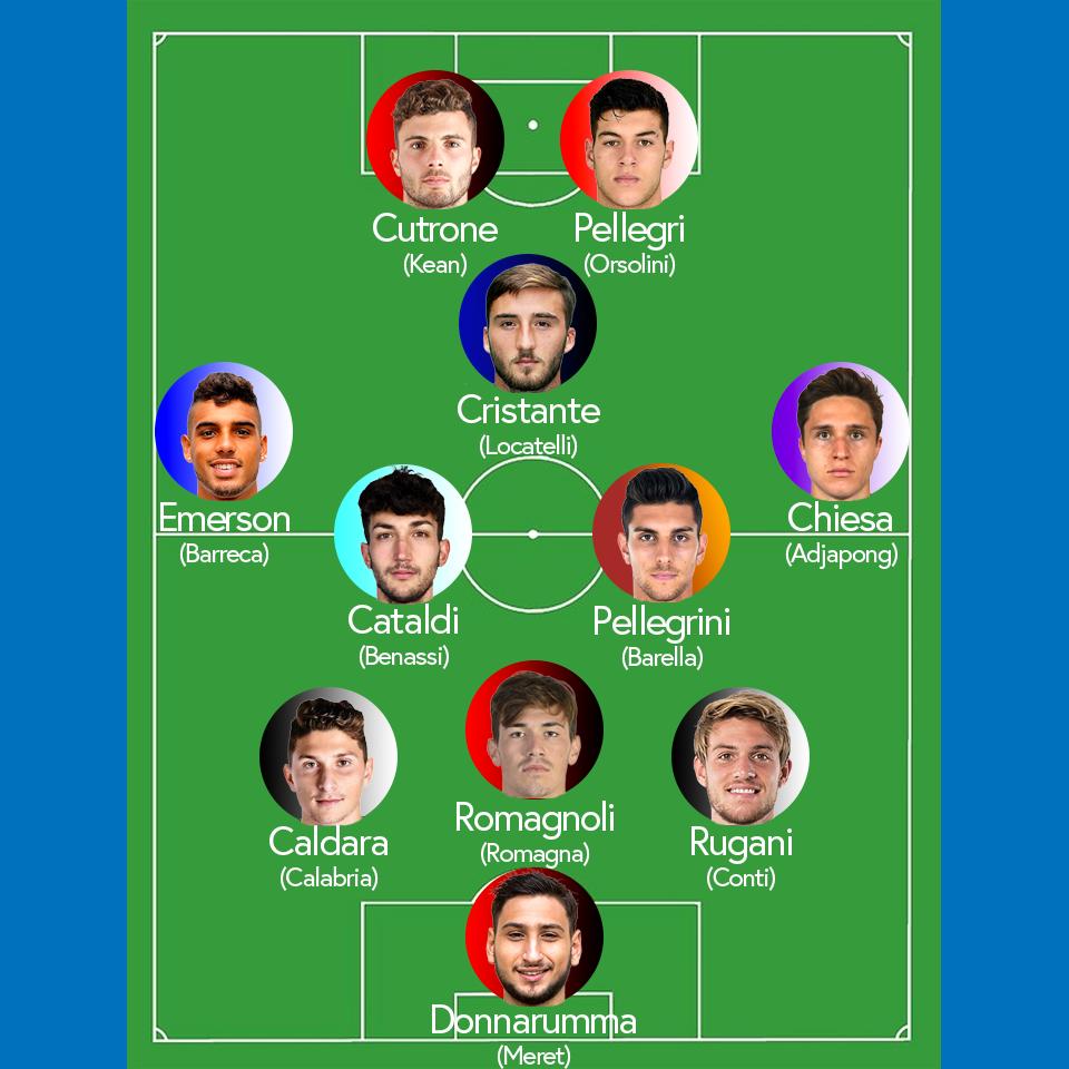 Future of Italian Football