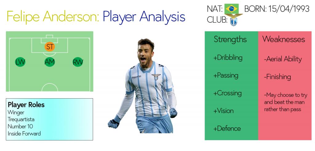Felipe Anderson Analysis