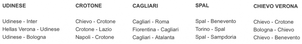 The remaining 3 games for each of the clubs Udinese, Crotone, Cagliari, SPAL, and Chievo Verona