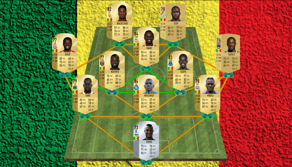 Potential Starting 11 of Senegal