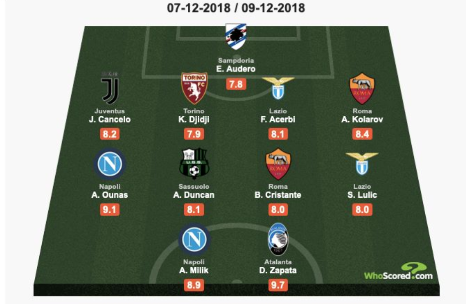 WhoScored.com Serie A TIM Top XI from Matchday 15