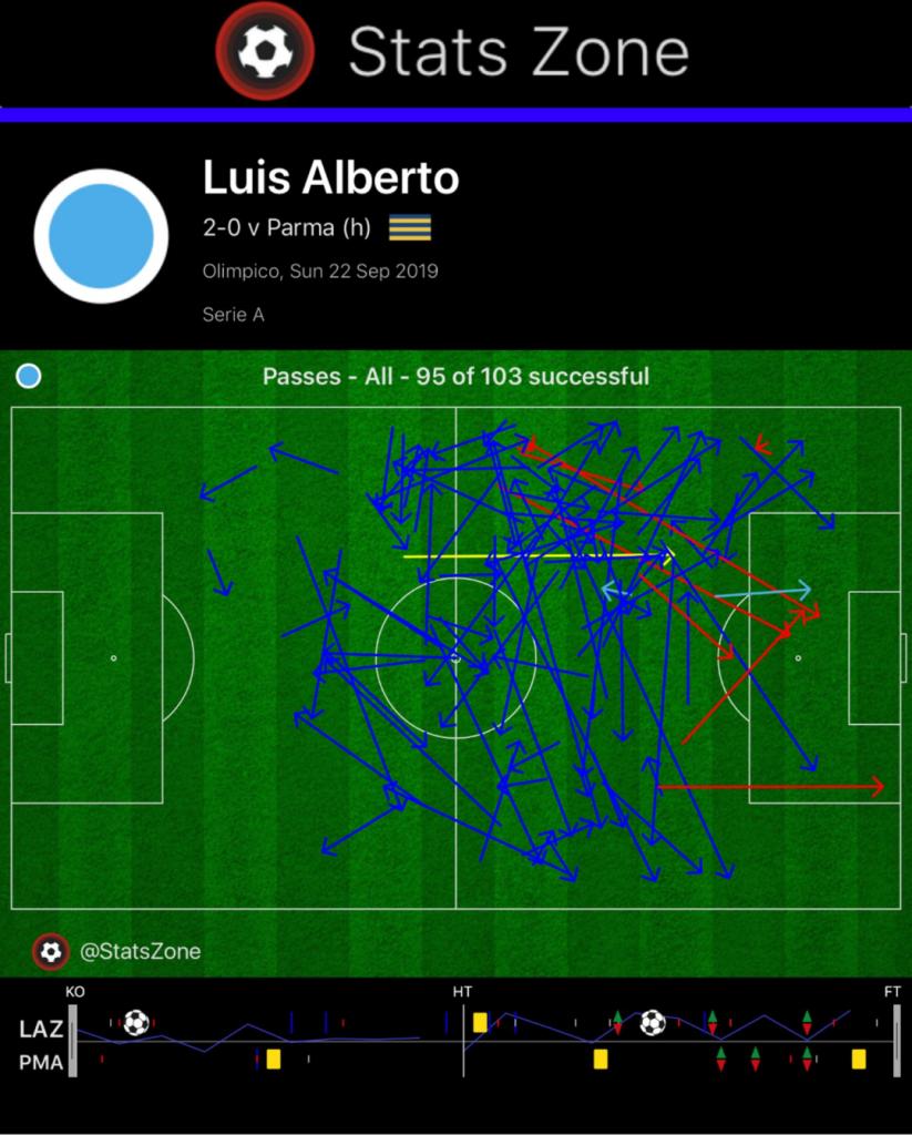 Luis Alberto Key Passes
