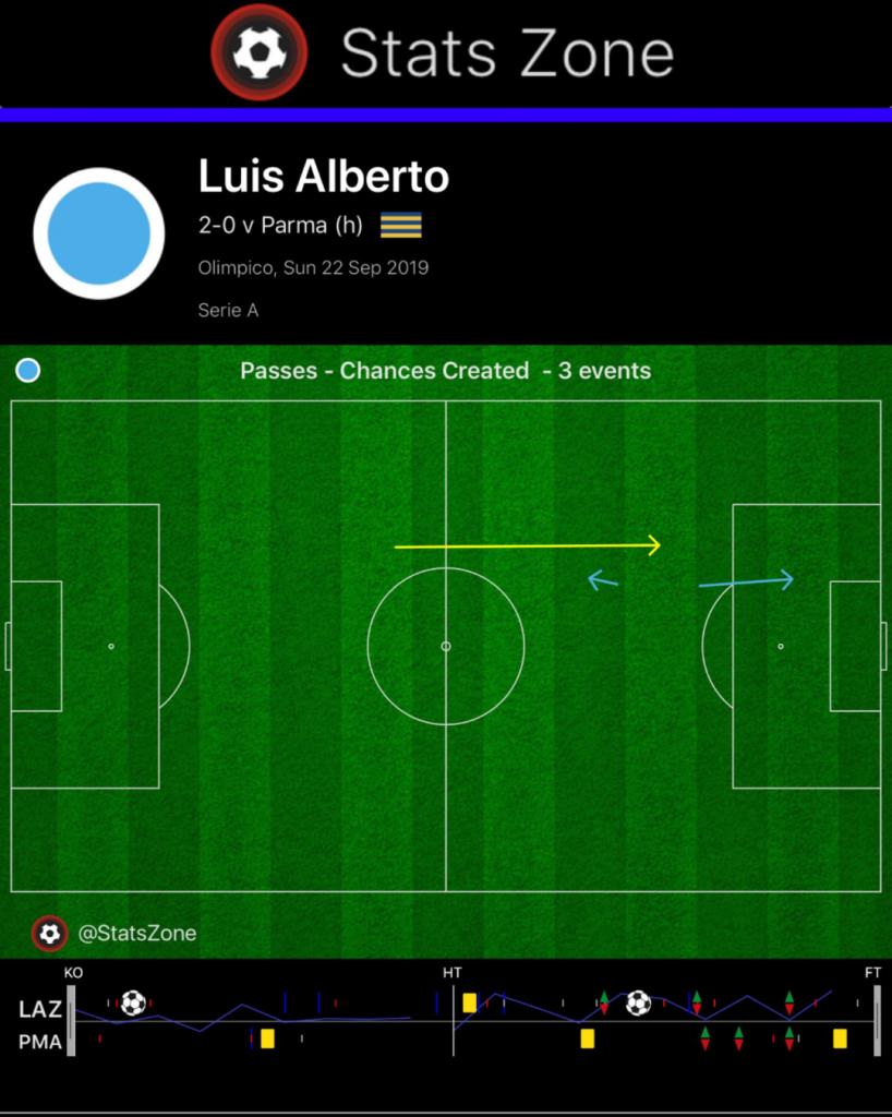 Luis Alberto Assist vs Parma