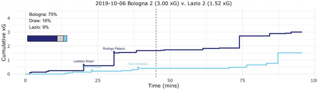 Bologna vs Lazio Expected Goals (xG) Step Plot, Source- @TacticsPlatform