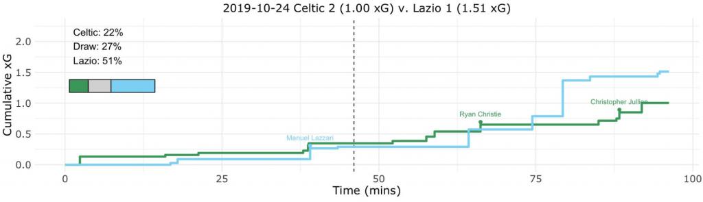 Celtic vs Lazio, Expected Goals (xG) Step Plot, Source- @TacticsPlatform