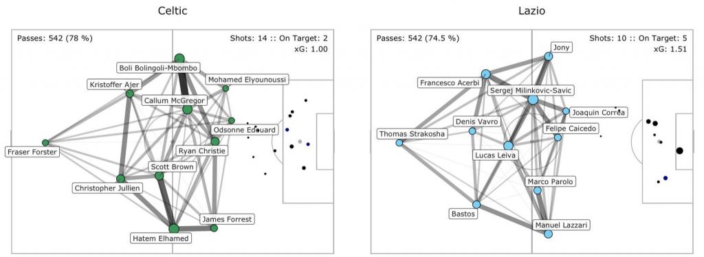 Celtic vs Lazio, Pass Network Plot & Shot Location Plot, Source- @TacticsPlatform