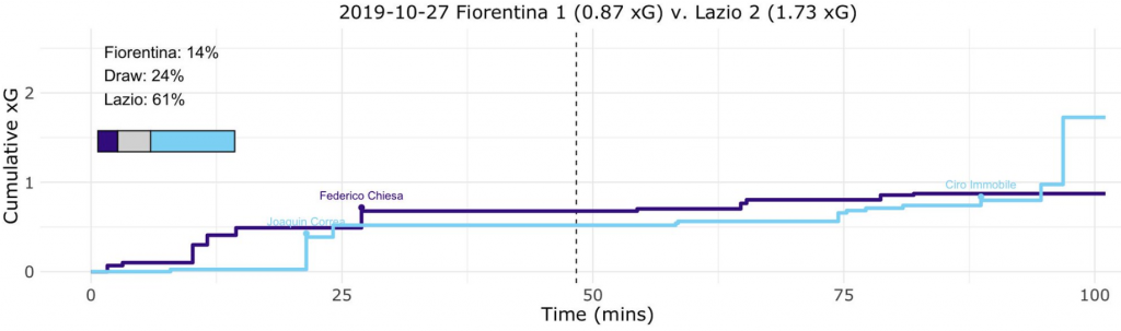 Fiorentina vs Lazio, Expected Goals (xG) Step Plot, Source- @TacticsPlatform