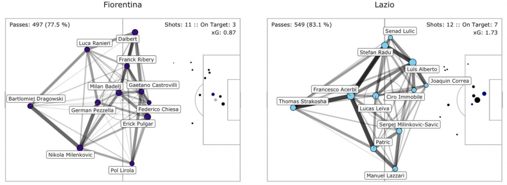 Fiorentina vs Lazio, Pass Network Plot & Shot Location Plot, Source- @TacticsPlatform