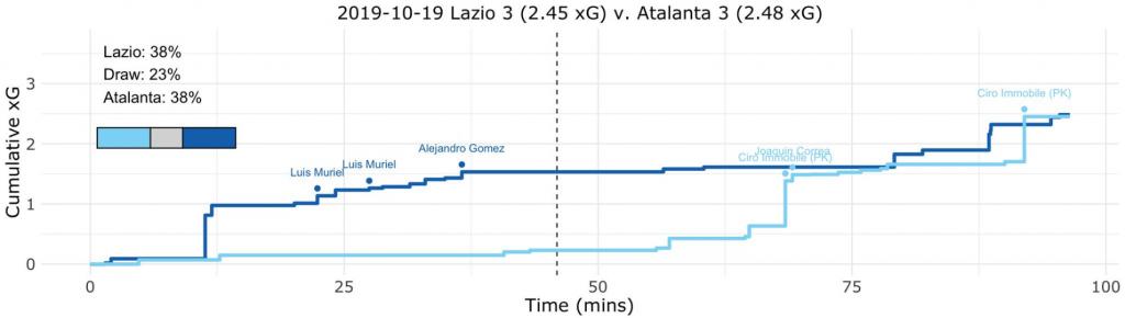 Lazio vs Atalanta Expected Goals (xG) Step Plot, Source- @TacticsPlatform