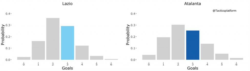 Lazio vs Atalanta Outcome Probability Bar Chart, Source- @TacticsPlatform