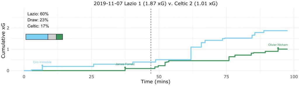 Lazio vs Celtic, Expected Goals (xG) Step Plot, Source- @TacticsPlatform