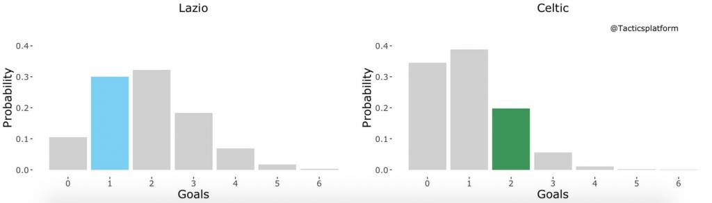 Lazio vs Celtic, Outcome Probability Bar Chart, Source- @TacticsPlatform