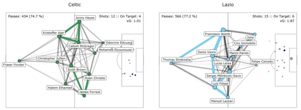Lazio vs Celtic, Pass Network Plot & Shot Location Plot, Source- @TacticsPlatform
