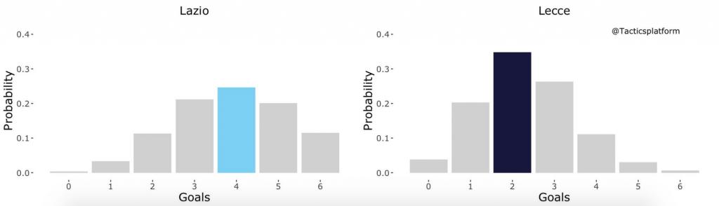 Lazio vs Lecce, Outcome Probability Bar Chart, Source- @TacticsPlatform