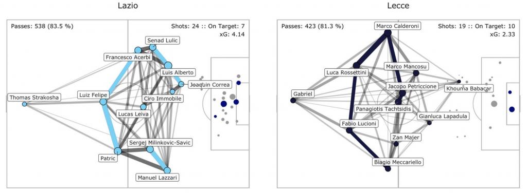 Lazio vs Lecce, Pass Network Plot & Shot Location Plot, Source- @TacticsPlatform