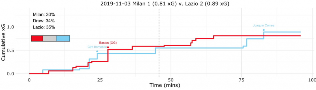 Milan vs Lazio, Expected Goals (xG) Step Plot, Source- @TacticsPlatform