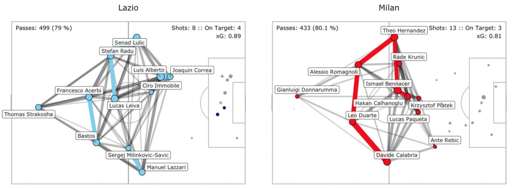 Milan vs Lazio, Pass Network Plot & Shot Location Plot, Source- @TacticsPlatform