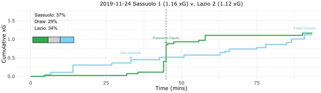 Sassuolo vs Lazio, Expected Goals (xG) Step Plot, Source- @TacticsPlatform