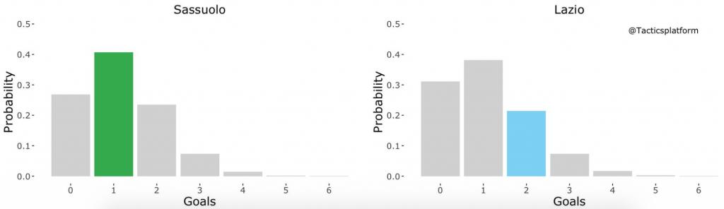 Sassuolo vs Lazio, Outcome Probability Bar Chart, Source- @TacticsPlatform
