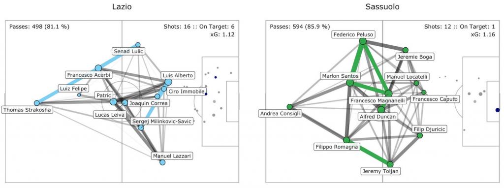 Sassuolo vs Lazio, Pass Network Plot & Shot Location Plot, Source- @TacticsPlatform