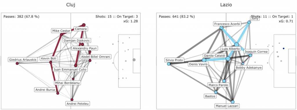 Lazio vs CFR Cluj, Pass Network Plot & Shot Location Plot, Source- @TacticsPlatform