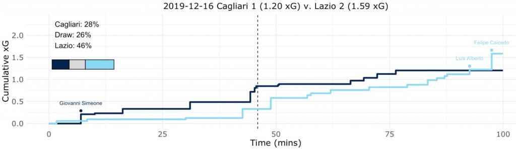 Cagliari vs Lazio, Expected Goals (xG) Step Plot, Source- @TacticsPlatform