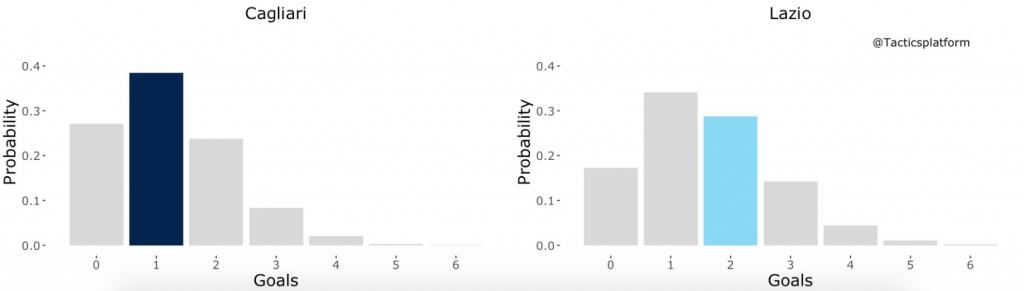Cagliari vs Lazio, Outcome Probability Bar Chart, Source- @TacticsPlatform