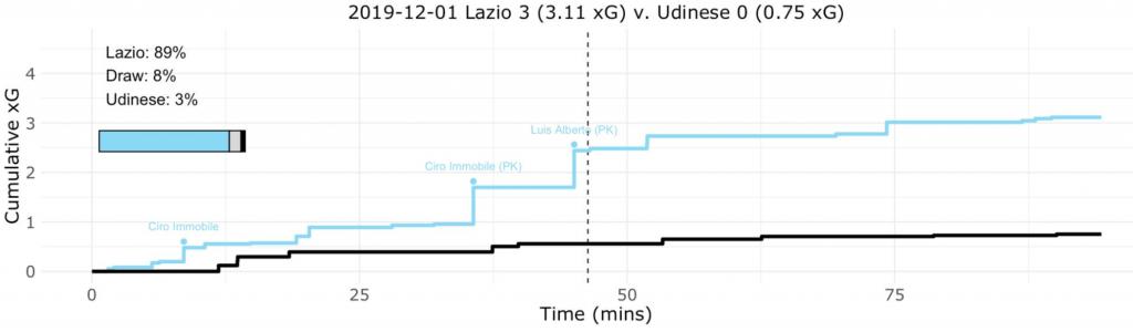 Lazio vs Udinese, Expected Goals (xG) Step Plot, Source- @TacticsPlatform