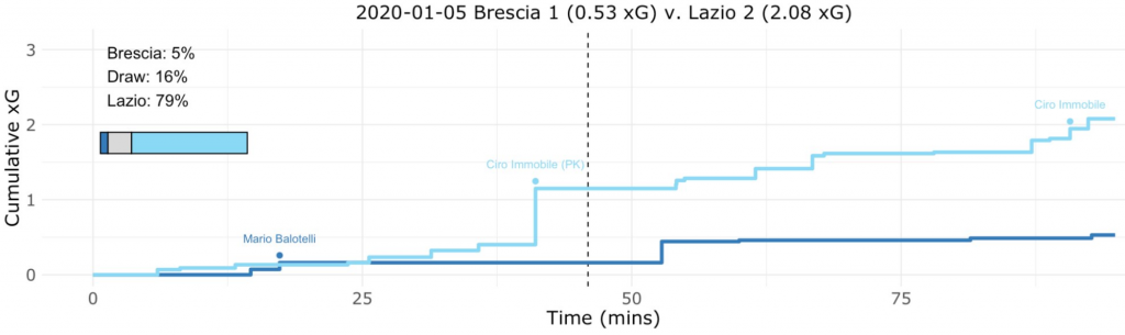 Brescia vs Lazio, Expected Goals (xG) Step Plot, Source- @TacticsPlatform