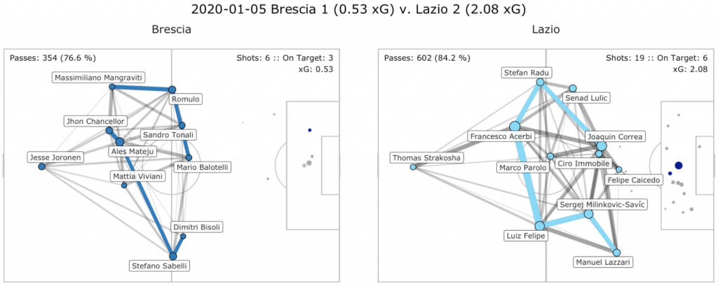 Brescia vs Lazio, Pass Network Plot & Shot Location Plot, Source- @TacticsPlatform