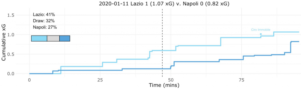 Lazio vs Napoli, Expected Goals (xG) Step Plot, Source- @TacticsPlatform