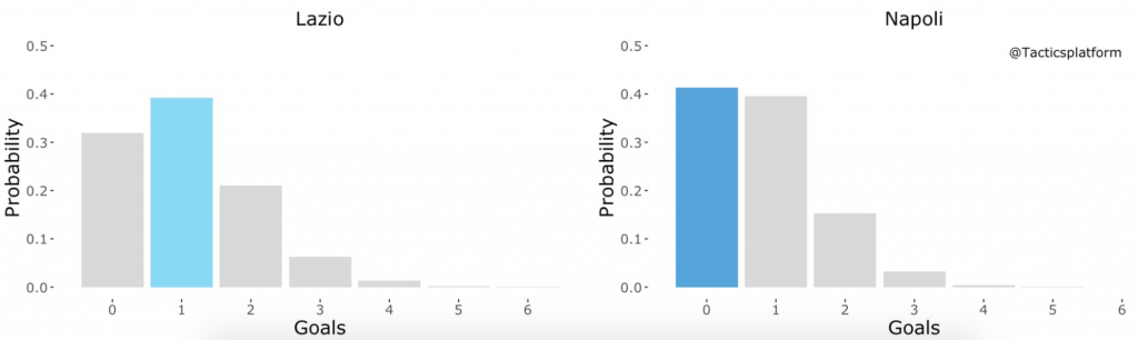 Lazio vs Napoli, Outcome Probability Bar Chart, Source- @TacticsPlatform