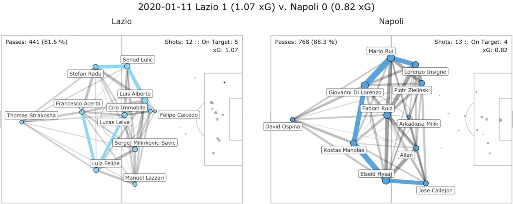 Lazio vs Napoli, Pass Network Plot & Shot Location Plot, Source- @TacticsPlatform