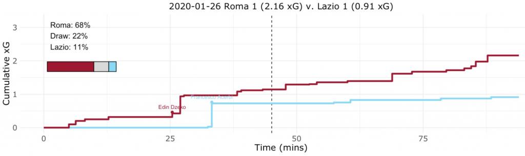 Roma vs Lazio, Expected Goals (xG) Step Plot, Source- @TacticsPlatform