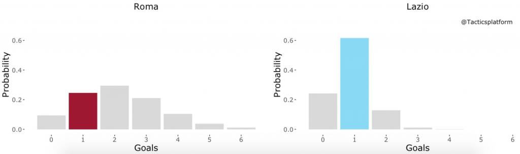 Roma vs Lazio, Outcome Probability Bar Chart, Source- @TacticsPlatform