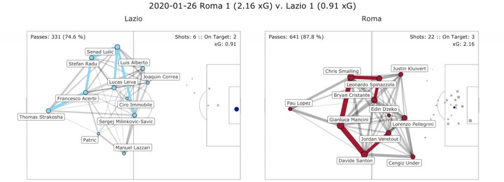Roma vs Lazio, Pass Network Plot & Shot Location Plot, Source- @TacticsPlatform