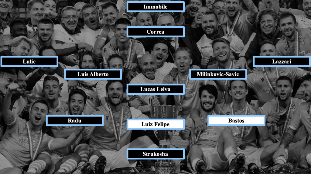Lazio Starting Eleven if Francesco Acerbi Sustains an Injury