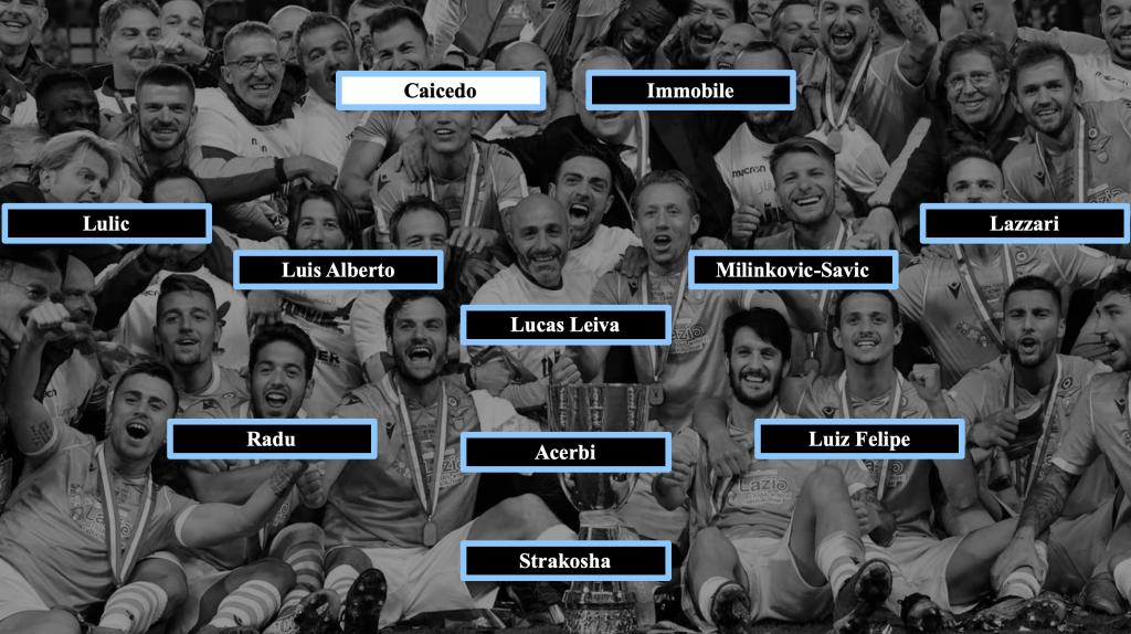 Lazio Starting Eleven if Joaquin Correa Sustains an Injury