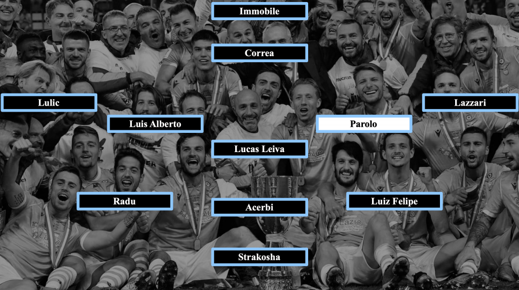 Lazio Starting Eleven if Sergej Milinkovic-Savic Sustains an Injury