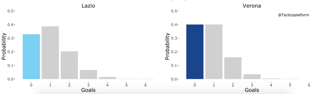 Lazio vs Hellas Verona, Outcome Probability Bar Chart, Source- @TacticsPlatform