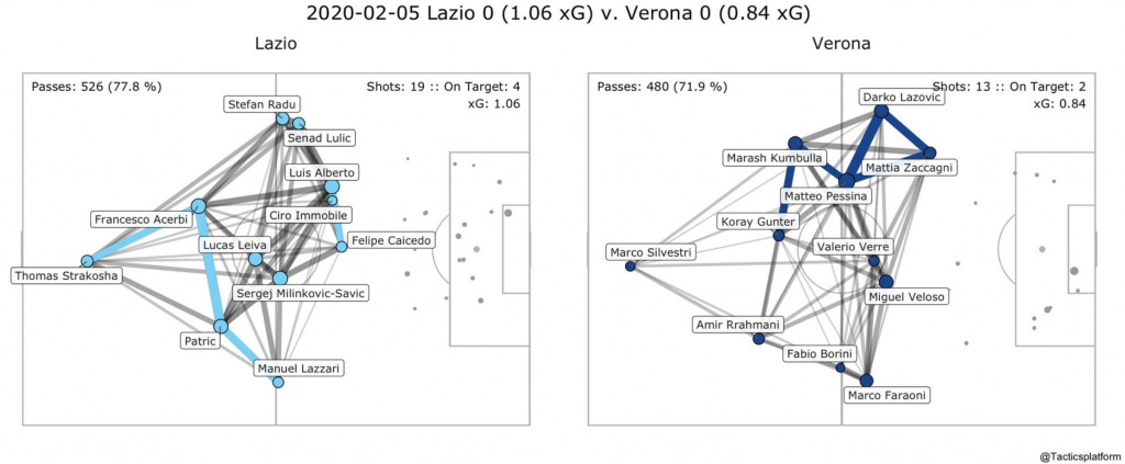 Lazio vs Hellas Verona, Pass Network Plot & Shot Location Plot, Source- @TacticsPlatform
