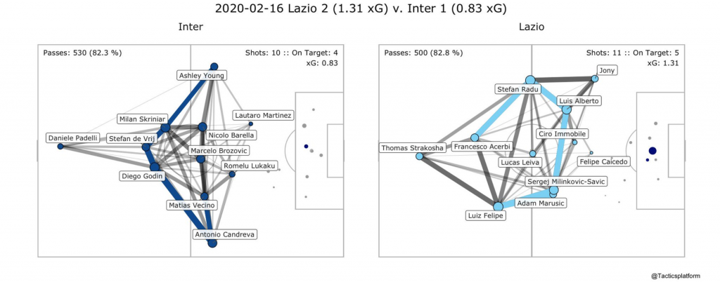 Lazio vs Inter, Pass Network Plot & Shot Location Plot, Source- @TacticsPlatform