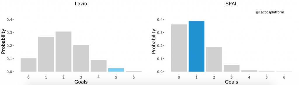 Lazio vs SPAL, Outcome Probability Bar Chart, Source- @TacticsPlatform