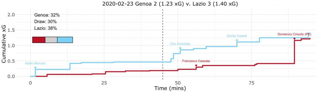 Genoa vs Lazio, Expected Goals (xG) Step Plot, Source- @TacticsPlatform