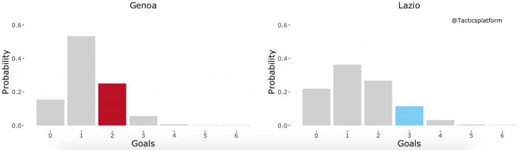Genoa vs Lazio, Outcome Probability Bar Chart, Source- @TacticsPlatform