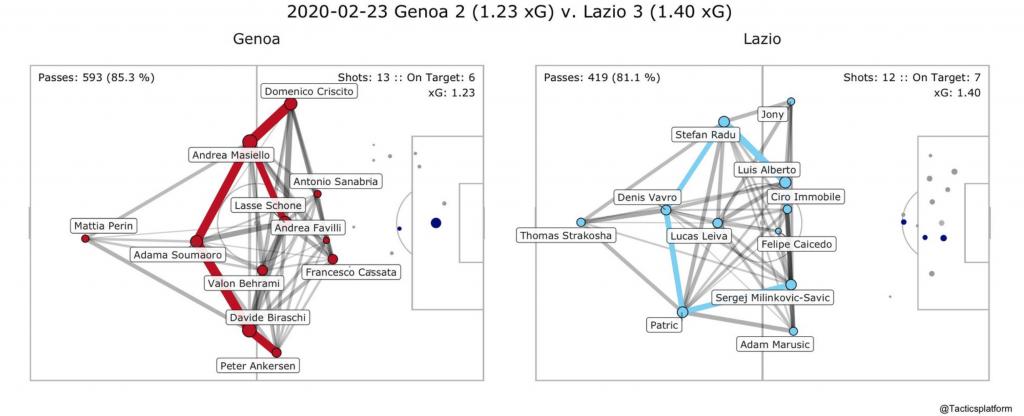 Genoa vs Lazio, Pass Network Plot & Shot Location Plot, Source- @TacticsPlatform