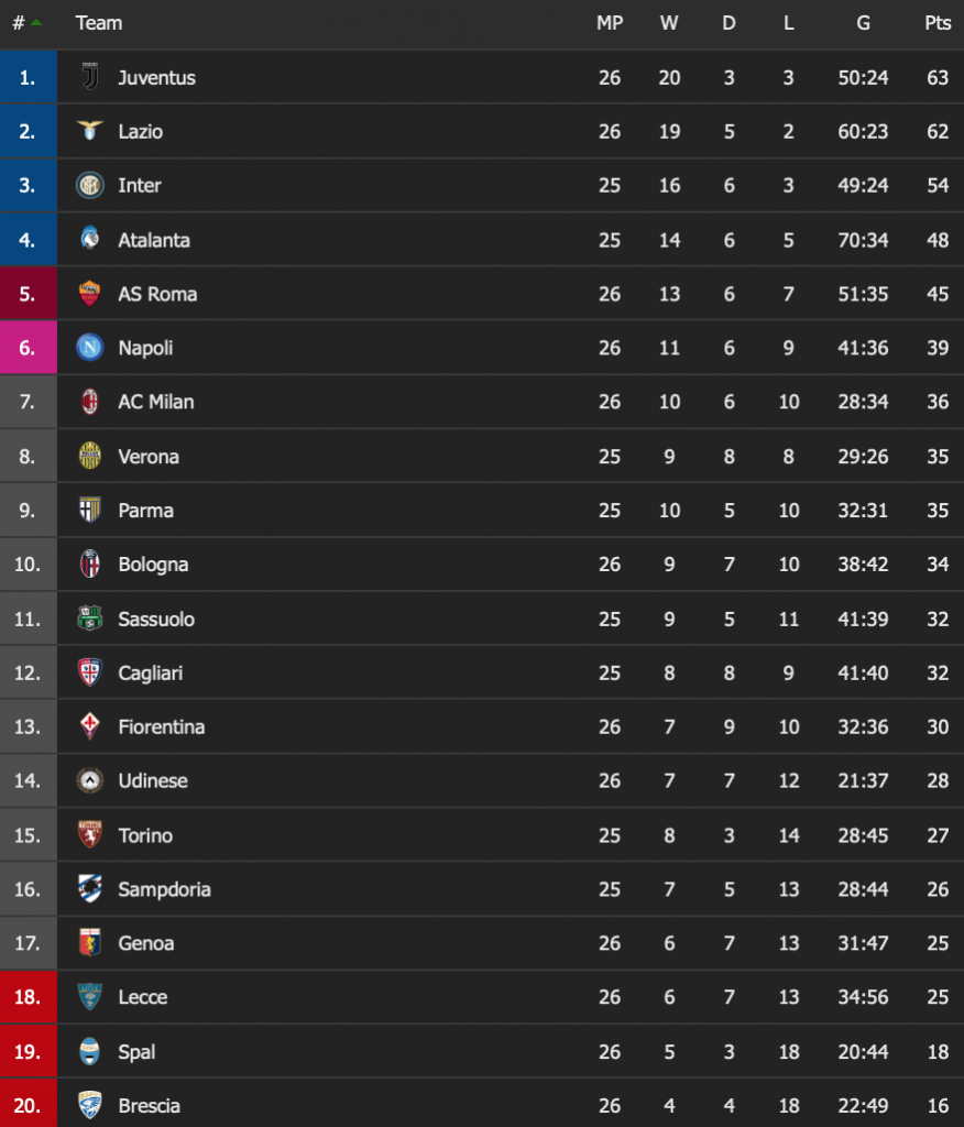 2019/20 Serie A Table as of March 12, 2020