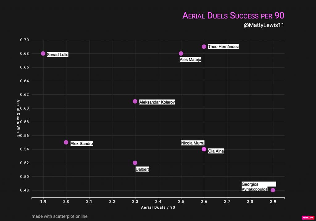Aerial Duels Success Per 90 Mins x Total Aerial Duels Per 90 Mins