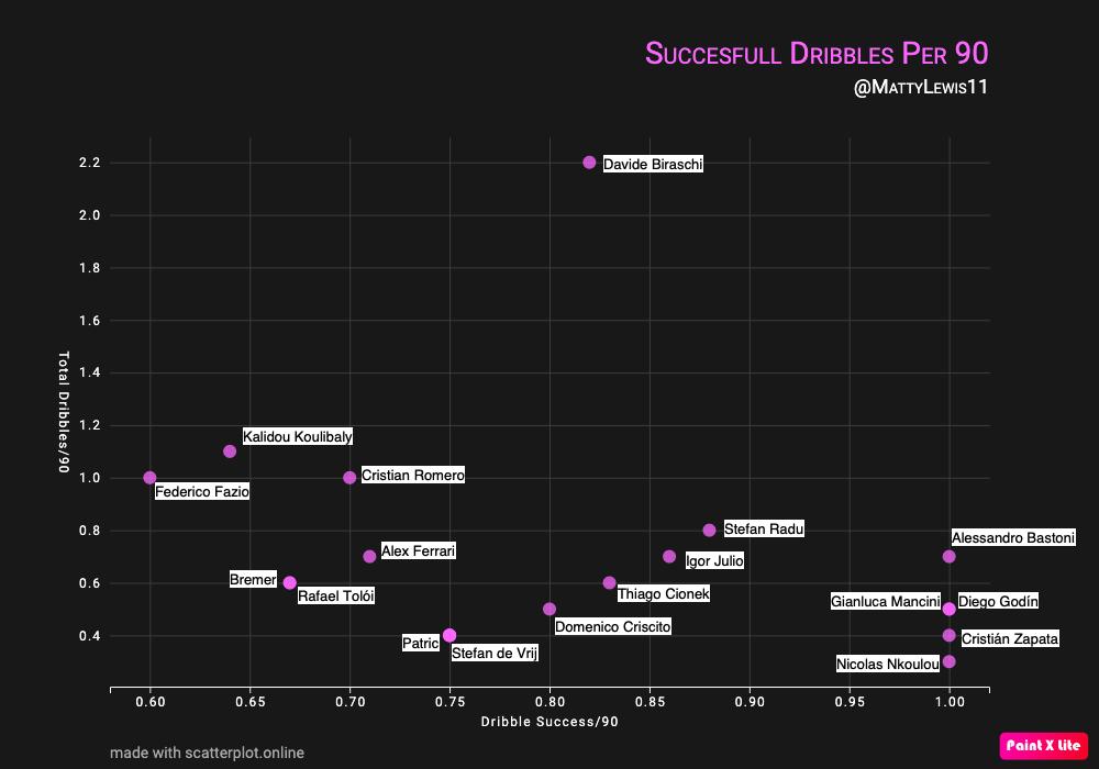 Dribble Success Per 90 Mins x Total Dribbles Per 90 Mins