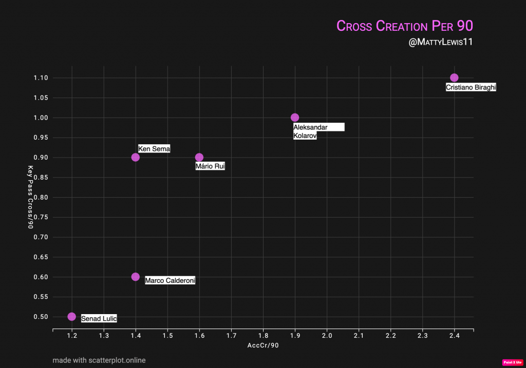 Key Passes From Crosses Per 90 Mins x Accuracy of Crosses Per 90 Mins